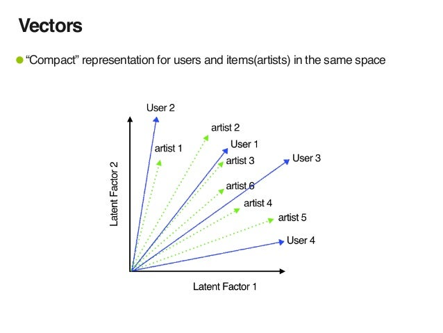 """Vectors •""""Compact"""" representation for users and items(artists) in the same space"""
