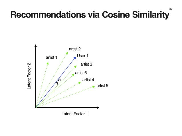 23 Recommendations via Cosine Similarity