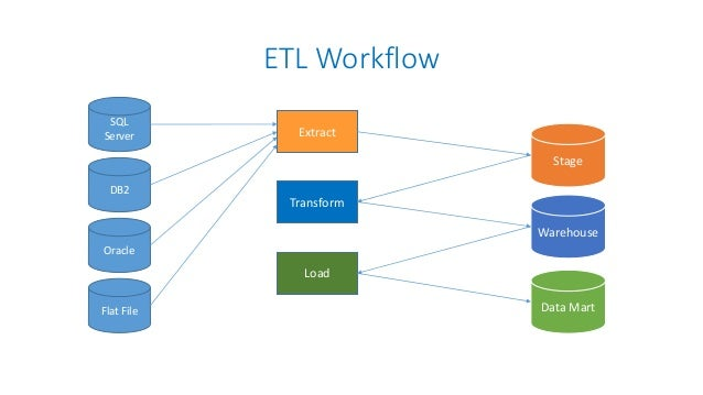 etl data extraction pointers