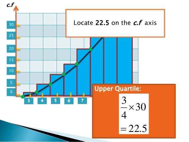 Finding interquartile range from cumulative frequency histogram polyg quartile 522 30 4 3 cf 13 ccuart Images