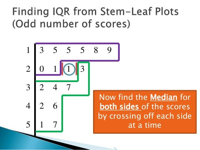 Finding interquartile range from stem leaf plot 1 how you correctly divide the sides 57 ccuart Images