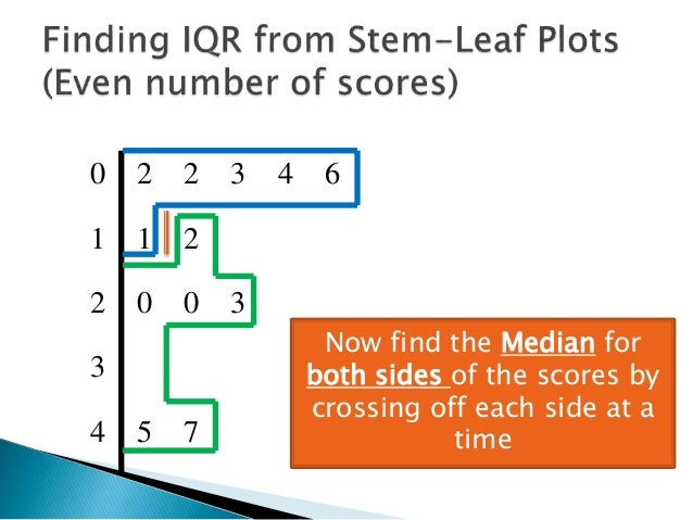 Stem And Leaf Plot Interquartile Range Worksheet Jidileaf Co