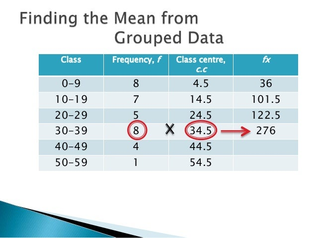 Finding the Mean from Grouped Frequency Table