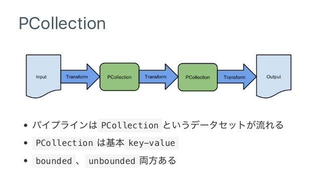 Apache Beam Print Pcollection