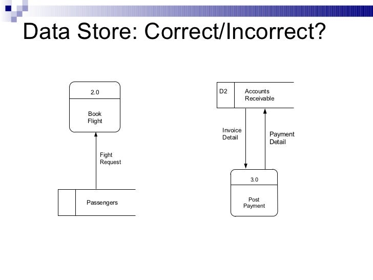 Data flow diagram data store correctincorrect ccuart Images