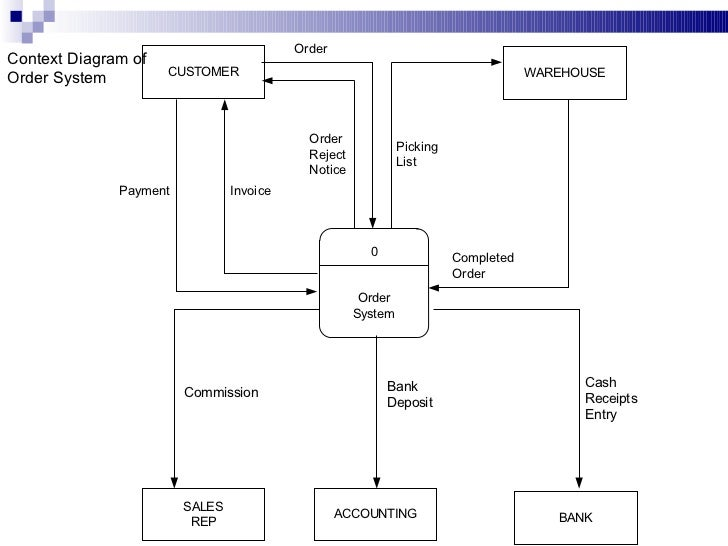 Data flow diagram 21 context diagram of order system ccuart Gallery