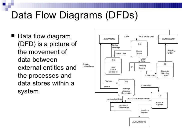 Finance Management System Data Flow Diagram Edgrafik