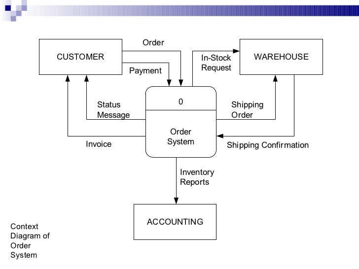 purpose and description of a sales and inventory system Computerized inventory control systems make it possible to integrate the various with other systems such as accounting and sales to better control inventory.