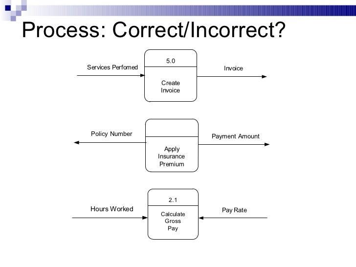 Data flow diagram process correctincorrect ccuart Images