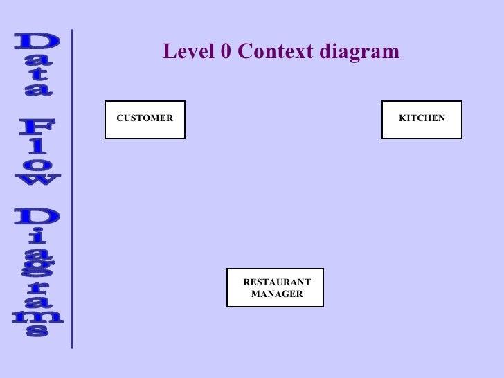 Data flow diagram for restaurant management system complete wiring data flow 2 rh slideshare net data flow diagram samples hr data flow diagram ccuart Choice Image