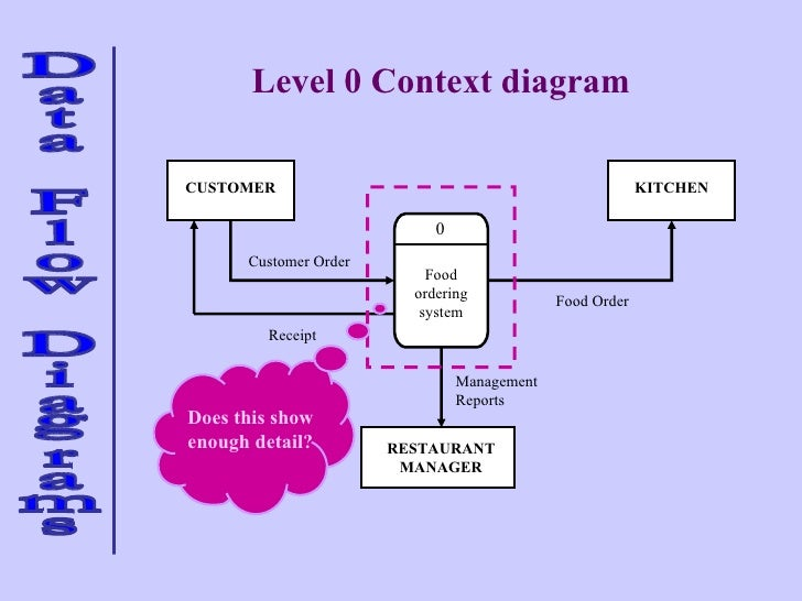 Data flow 2 18 food ordering system 0 customer kitchen restaurant manager food order management reports customer order receipt level 0 context diagram ccuart Images