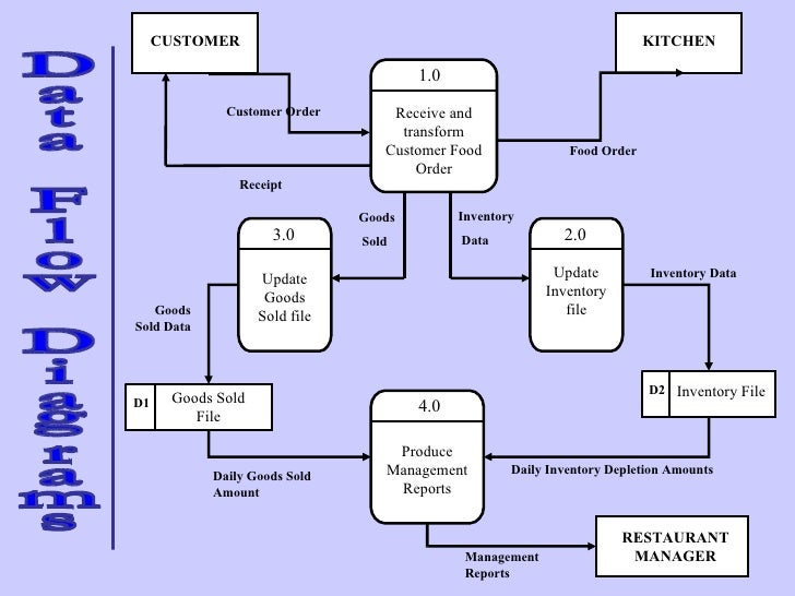 flow diagram for catering Certificate/diploma in business technicals cambridge  , catering, etc  could create a flow diagram following the processes.