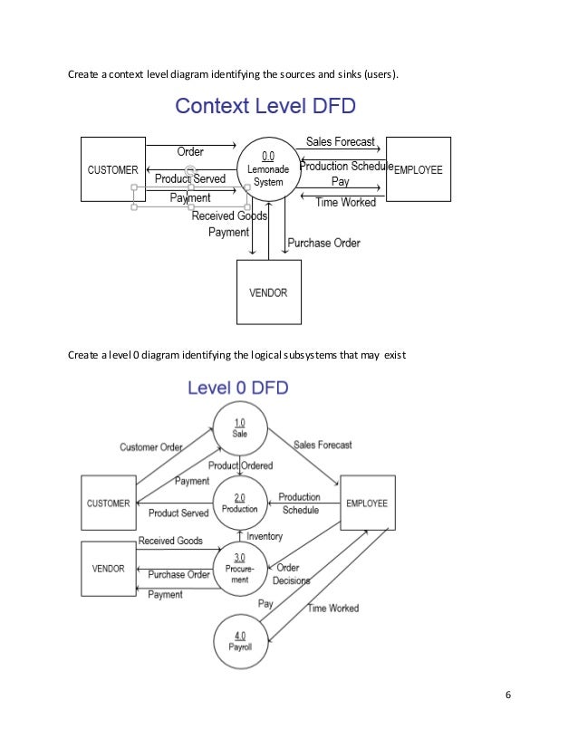 6  6 create a context level diagram