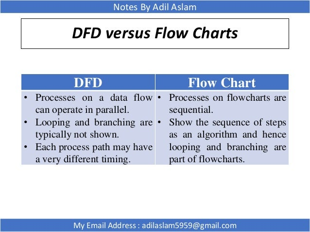 dfd - Software Engineering Data Flow Diagram