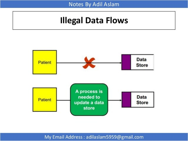 software engineering and data flow diagram Simplify and communicate complex information with data-linked diagrams engineering and displaying a call center floorplan diagram in visio image.