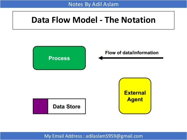 Data Flow Diagram In Software Engineering