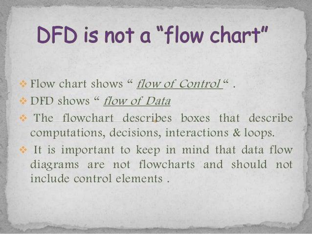 Data flow diagram  Slide 3