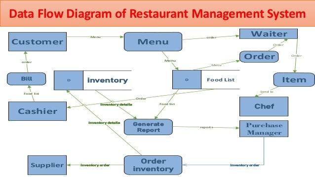 Data flow diagram, activity diagram, sequence diagram