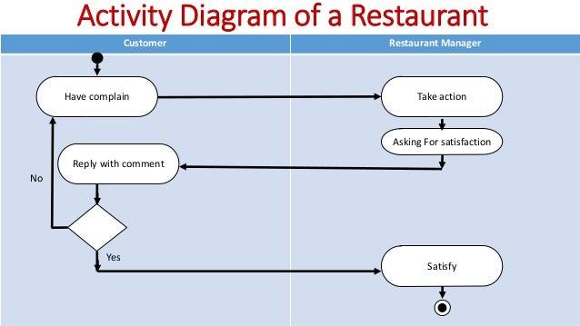 Sequence Diagram For Restaurant Management System
