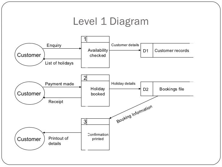 Data flow diagrams 11 level 1 diagram 1 enquiry customer details ccuart Images