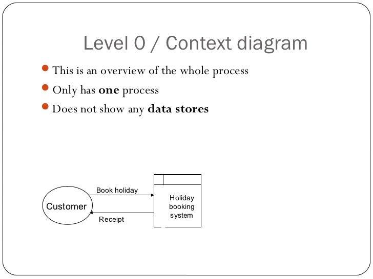 Data flow diagrams ccuart Choice Image