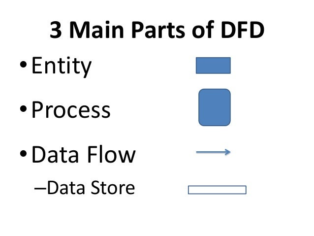 Data flow diagrams