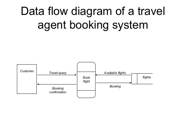 Data flow diagrams data flow diagram of a travel agent booking system ccuart Images