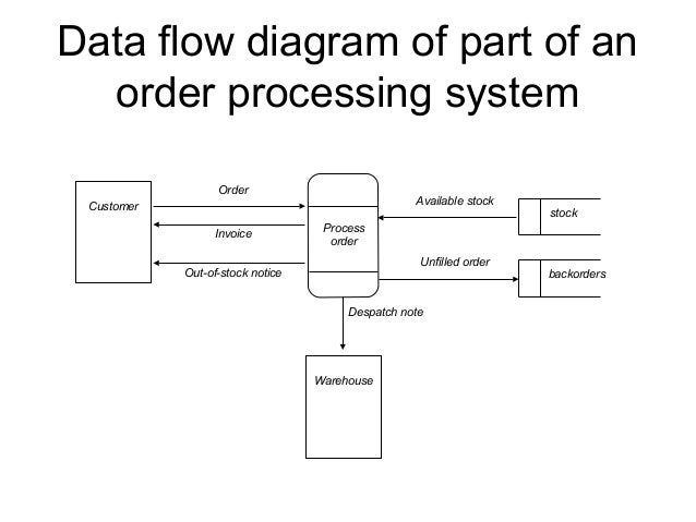 Data Flow Diagram For Mobile Store Management System Homework