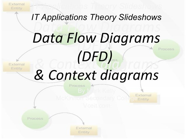Data flow diagrams 2 it applications theory slideshows it applications theory slideshows data flow diagrams data flow diagrams dfd ccuart Gallery