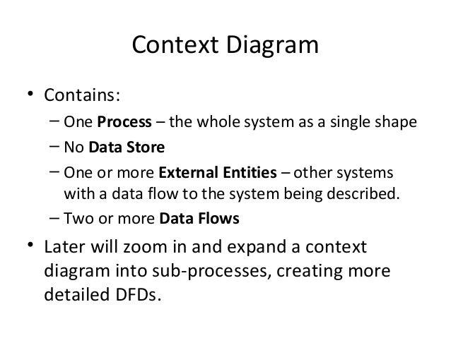 Data flow diagrams 2 context diagram ccuart Gallery