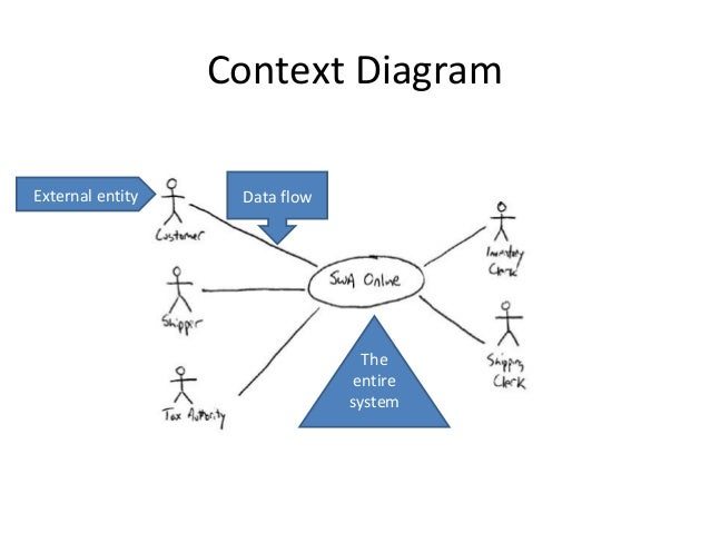 Data Flow Diagrams 2