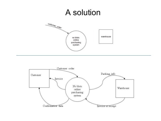 Physical data flow diagram example online bookstore free car data flow diagrams 2 rh slideshare net example of erp diagram example of erp diagram ccuart Image collections