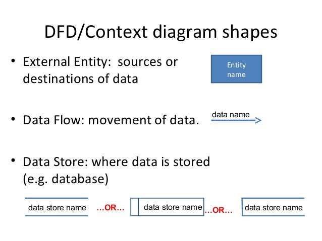 Data flow diagrams 2 dfdcontext diagram shapes ccuart