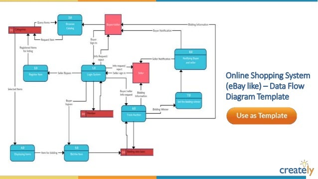 Data flow diagram templates by creately ccuart Choice Image