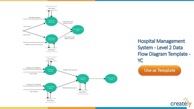 Data flow diagram templates by creately online shopping ccuart Images