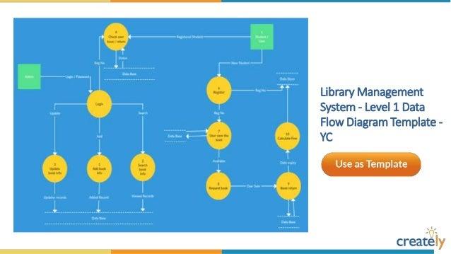 ... Data Flow Diagram Template   YC; 18.