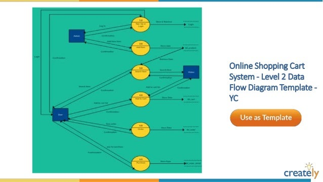 Online E   Learning System   Data Flow Diagram Template   YC ...