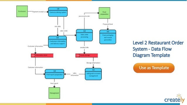 Data Flow Diagram Templates by Creately – Data Flow Chart Template