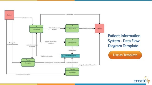 Data Flow Diagram Templates by Creately