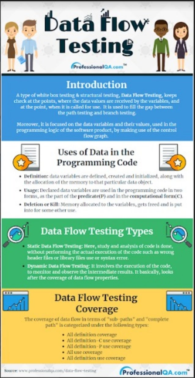 Data Flow Testing: A Complete Guide