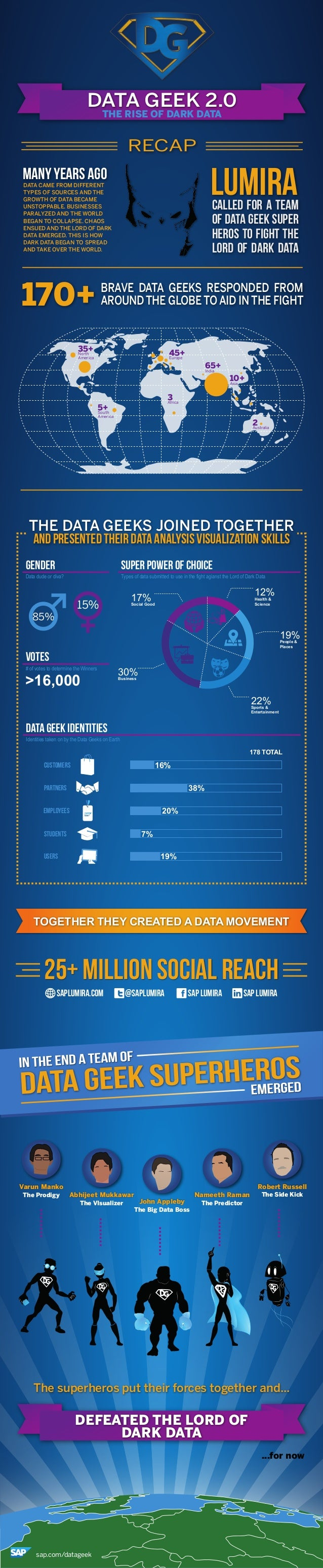 DATA GEEK 2.0 THE RISE OF DARK DATA  RECAP  LUMIRA  MANY YEARS AGO  DATA CAME FROM DIFFERENT TYPES OF SOURCES AND THE GROW...
