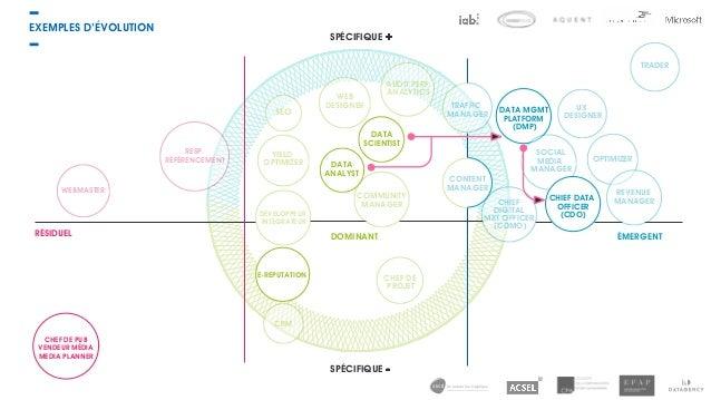 de la data à la logistique EXEMPLES D'ÉVOLUTION SPÉCIFIQUE + SPÉCIFIQUE - WEBMASTER RESP. RÉFÉRENCEMENT YIELD OPTIMIZER WE...