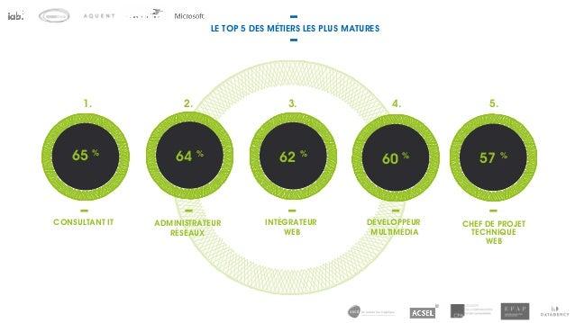 57 % LE TOP 5 DES MÉTIERS LES PLUS MATURES ADMINISTRATEUR RÉSEAUX INTÉGRATEUR WEB DÉVELOPPEUR MULTIMÉDIA CHEF DE PROJET TE...