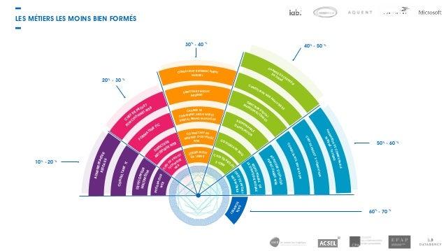 de la data à la logistique 10% - 20 % 20% - 30 % 30% - 40 % 40% - 50 % 50% - 60 % 60% - 70 % INTÉGRATEURWEB W EB TEC HNIQU...