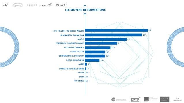 de la data à la logistique LES MOYENS DE FORMATIONS 29% 37% 51% 56% 23% 18% 18% 13% 2% 1% 0% 0% 0% AUTRE FORMATION D'UNE J...