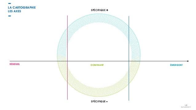 LES AXES LA CARTOGRAPHIE SPÉCIFIQUE + SPÉCIFIQUE - RÉSIDUEL ÉMERGENTDOMINANT