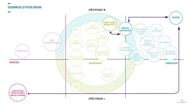 EXEMPLES D'ÉVOLUTION SPÉCIFIQUE + SPÉCIFIQUE - WEBMASTER RESP. RÉFÉRENCEMENT YIELD OPTIMIZER WEB DESIGNER AUDIT PERF. ANAL...