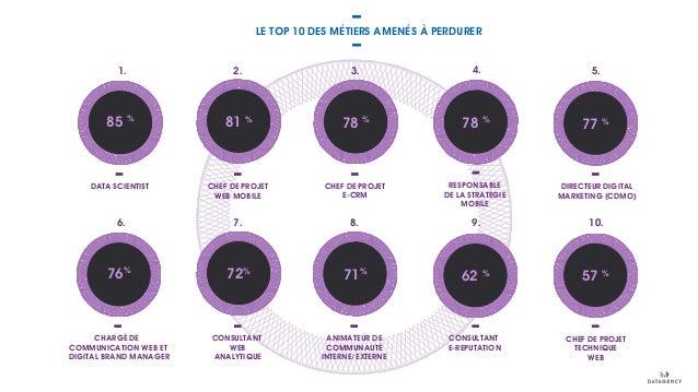 77 % LE TOP 10 DES MÉTIERS AMENÉS À PERDURER CHEF DE PROJET WEB MOBILE CHEF DE PROJET E-CRM RESPONSABLE DE LA STRATÉGIE MO...