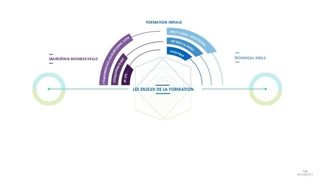 FONDAMENTAUXDUMARKETIN G /COM CONSOMMATEURS FORMATION INITIALE LES ENJEUX DE LA FORMATION MARKETING BUSINESS SKILLS TECHNI...