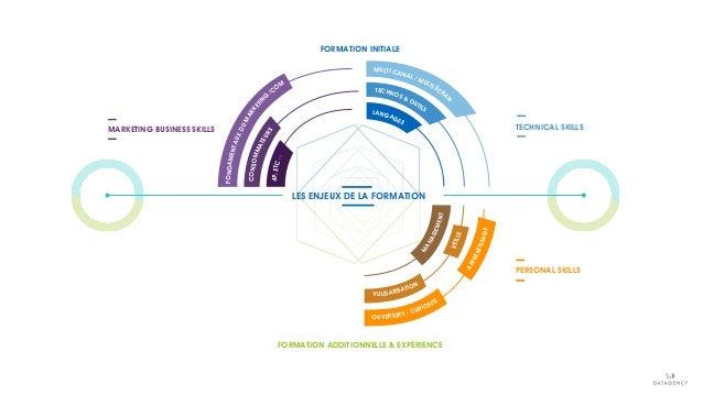 FONDAMENTAUXDUMARKETIN G /COM CONSOMMATEURS FORMATION ADDITIONNELLE & EXPÉRIENCE FORMATION INITIALE LES ENJEUX DE LA FORMA...